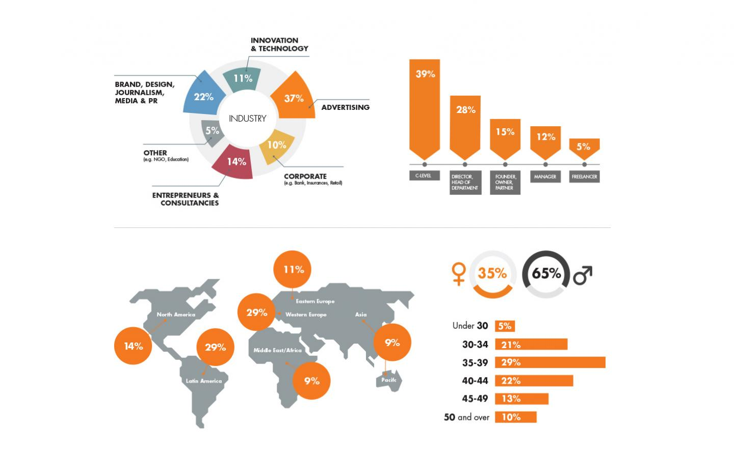 EMBA Participants Infographic